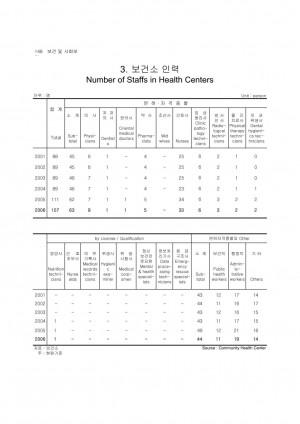 2007년 노원통계연보