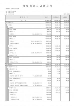 2009년 일반회계 세입·세출 예산 명세서