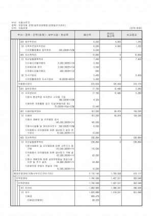 2011년 일반회계 세입.세출 예산 명세서