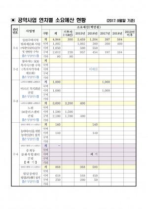 연차별소요예산(2017년 9월)